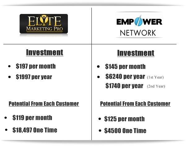 Elite Marketing Pro Empower Network